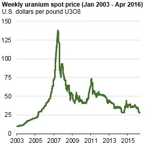 Vanadium price reached 8 year high today, analyst coverage